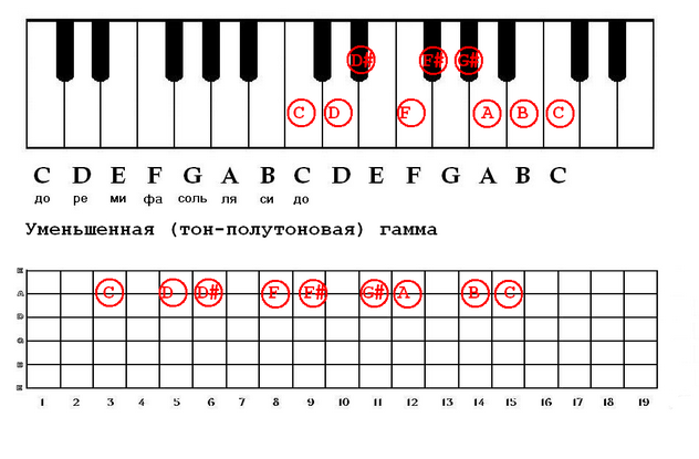 диапазонов фортепиано,