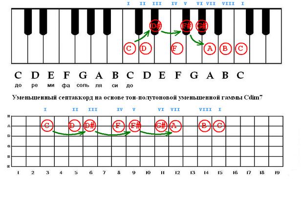 (построения аккордов,