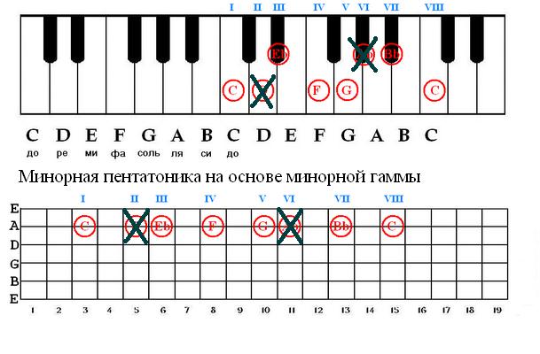 Схема аккордов для пианино